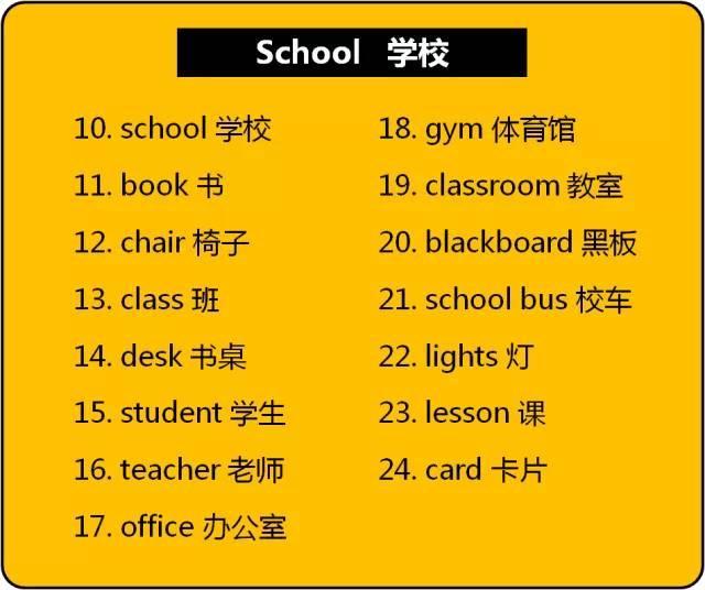 小学英语1-6年级单词分类,娃肯定能用得上!快收~